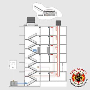 Empresas de Pressurização de Escadas